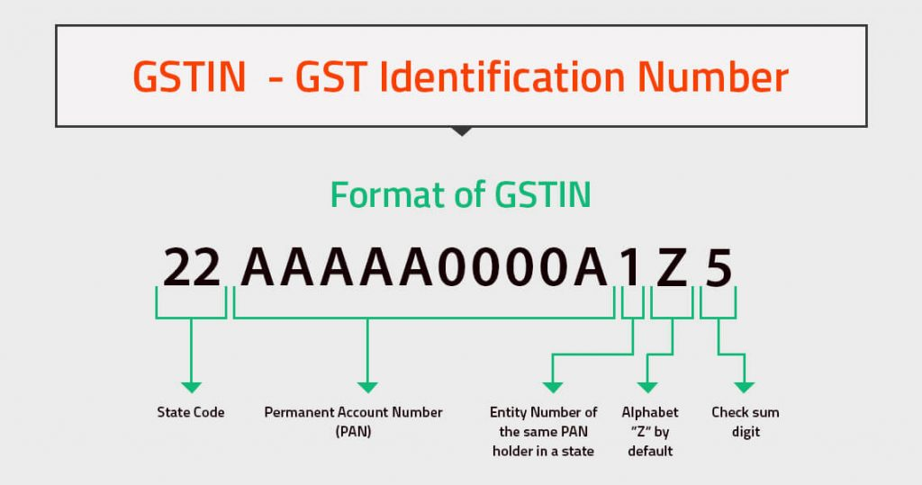 GSTIN Format and Validation