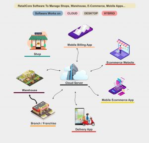retailcore software for single store, multiple stores, mobile app, ecommerce